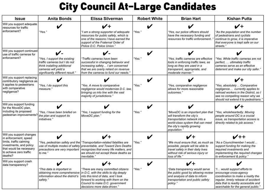 Council candidates Anita Bonds Elissa Silverman Robert White Brian Hart Kishan Putta scorecard walking pedestrian safety