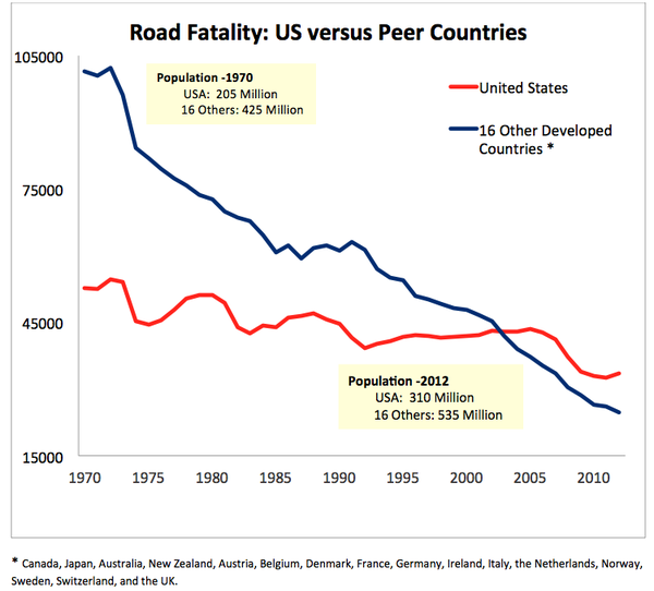 Road Fatality US versus Peer Countries