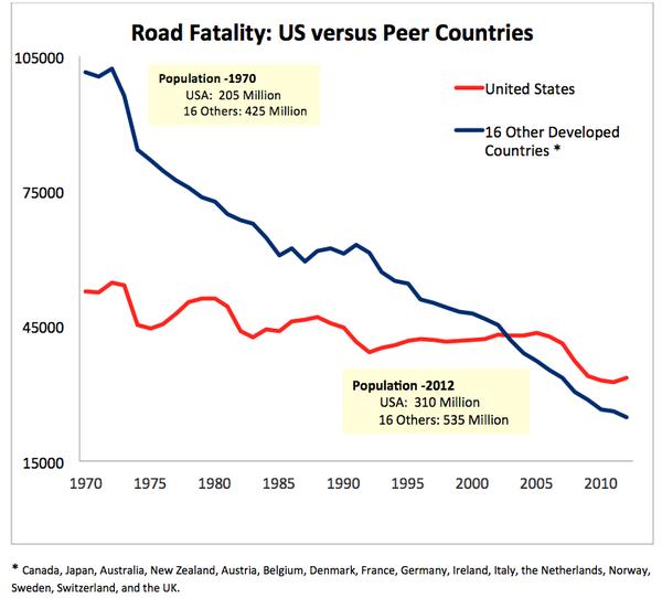 Road Fatality US versus Peer Countries