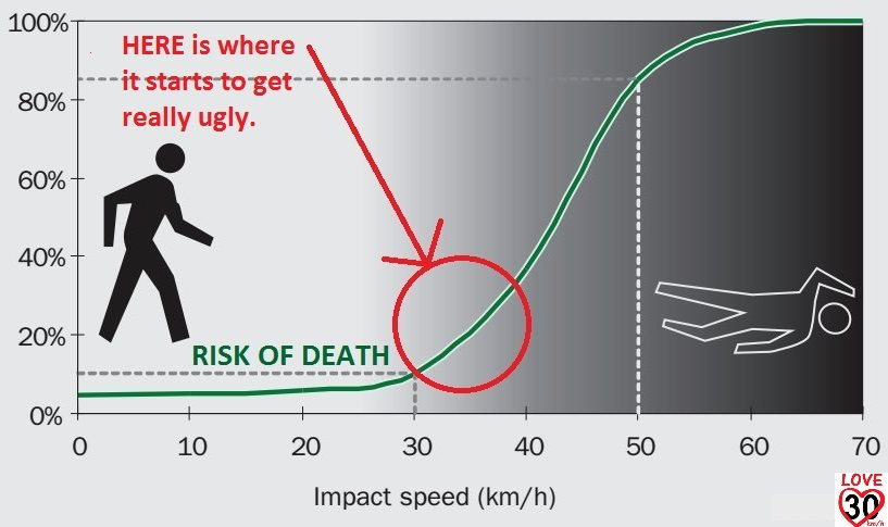 higher speeds lead to more deaths